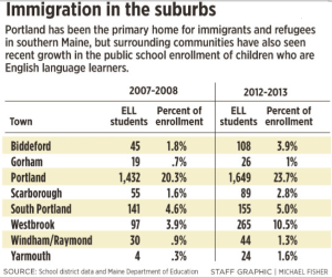 ELL enrollment in Portland's suburbs. Courtesy of the Portland Press Herald